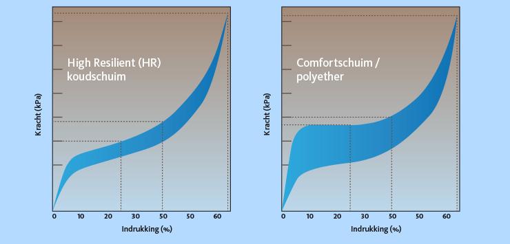 elasticiteitscurve-van-HR-koudschuim